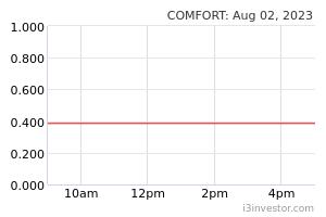 COMFORT (2127): COMFORT GLOVES BHD - Overview   I3investor
