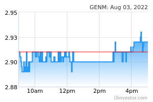 GENM (4715): GENTING MALAYSIA BHD - Overview | I3investor