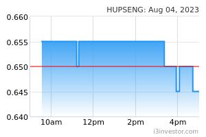 HUPSENG (5024): HUP SENG INDUSTRIES BHD - Overview | I3investor