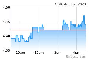 digi telecommunications company profile