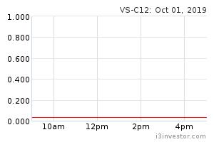 vs c12
