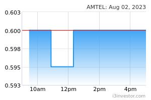 Amtel holdings berhad ipo