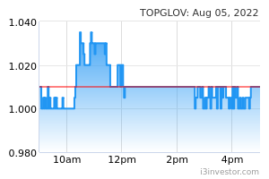 TOPGLOV (7113): TOP GLOVE CORP BHD - Overview | I3investor