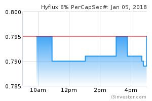 Hyflux 6% PerCapSec# (BTWZ): HYFLUX S$500M6%PERPCAPSEC - Overview